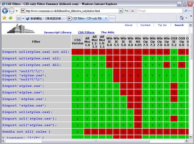 CSS 語法 - 網頁設計  - CSS hack 概論 - 什麼是 CSS hack? - CSShack01