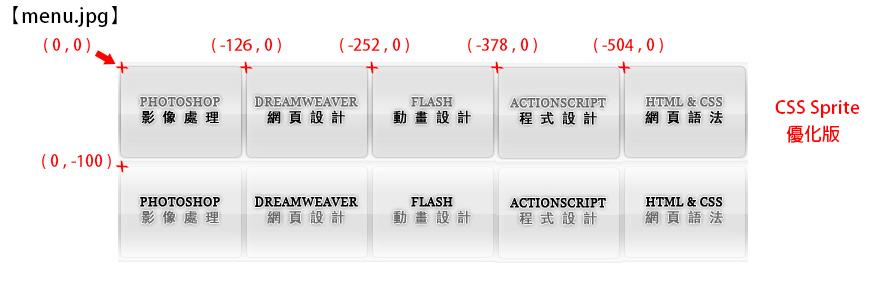 CSS 語法 - 網頁設計  - CSS Sprite 教學 - 條例式按鈕設計 - btn-sprite